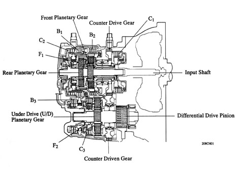 Press kit detail further Toyota Automatic Transmission Diagram additionally 2 as well Wiring Diagram 2007 Pontiac G6 besides RepairGuideContent. on input shaft 2002 toyota camry